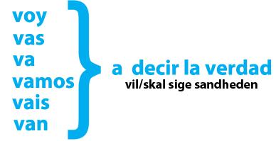 bøjning af verber på spansk